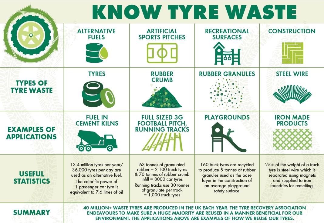 Know tyre waste factsheet screenshot